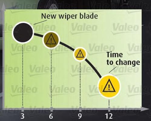 567953 Щетка стеклоочистителя VALEO UM655 бескаркасная SILENCIO XTRM 550мм с датчиком износа
